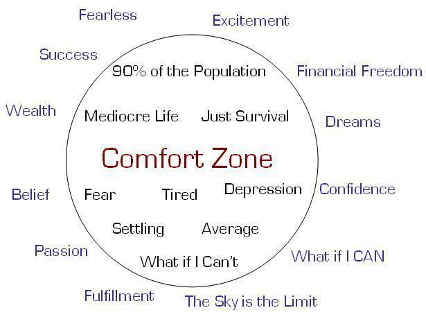 circle_of_comfort